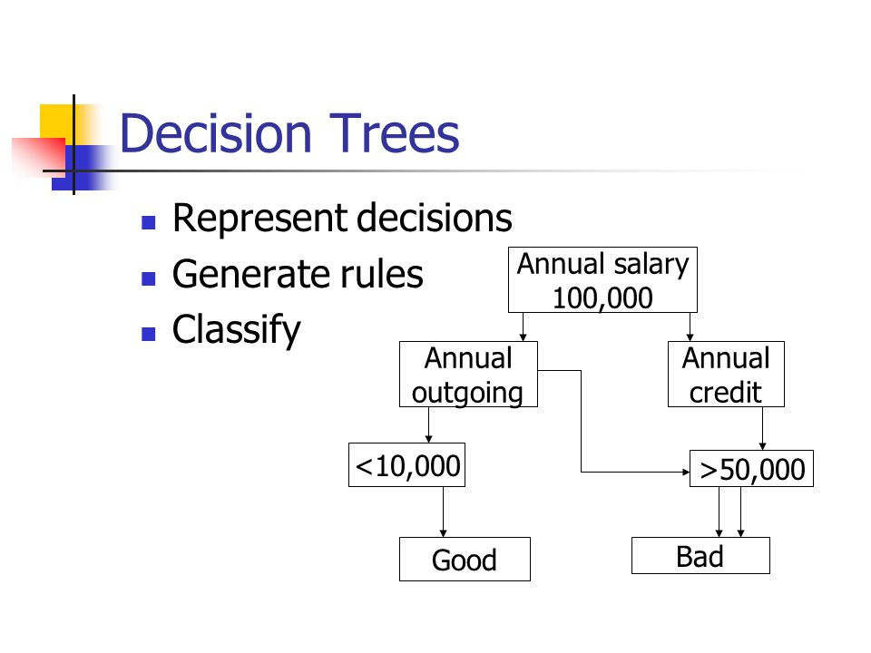 Decision Trees Represent decisions Generate rules Classify Annual salary 100,000 Annual outgoing Annual credit >50,000 Bad Good <10,000