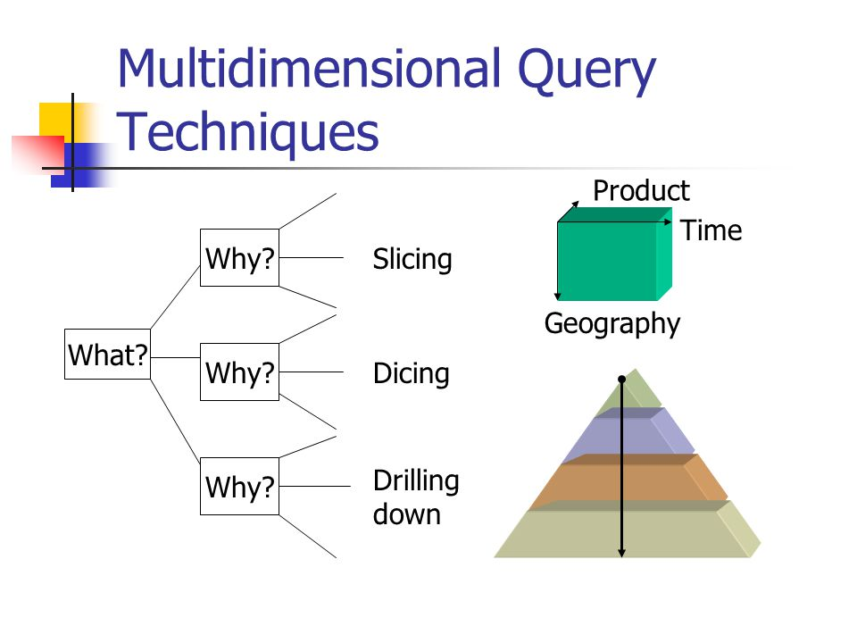 Multidimensional Query Techniques What? Why? Slicing Dicing Drilling down Product Time Geography