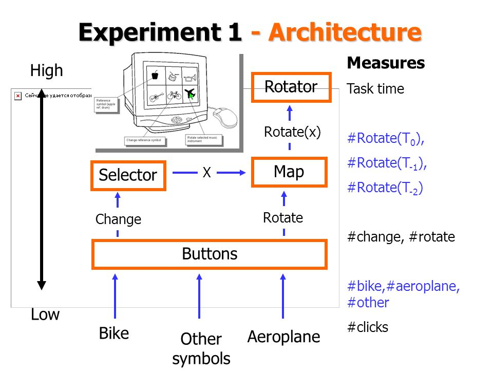 Experiment 1 - Architecture Other symbols Rotator Map Selector Buttons Bike Aeroplane Rotate Change X Rotate(x) Low High Measures Task time #Rotate(T 0 ), #Rotate(T -1 ), #Rotate(T -2 ) #change, #rotate #bike,#aeroplane, #other #clicks