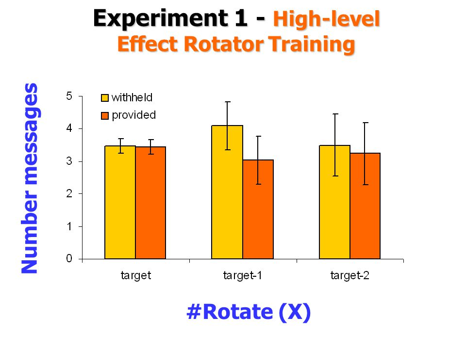 Experiment 1 - High-level Effect Rotator Training #Rotate (X) Number messages