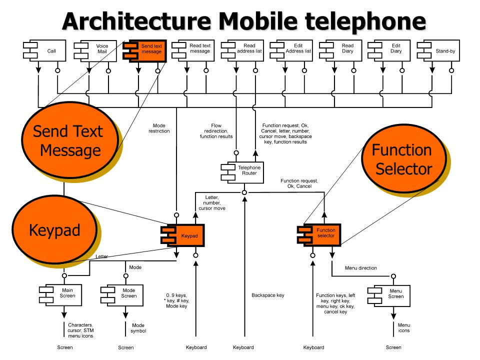 Architecture Mobile telephone Send Text Message Send Text Message Function Selector Function Selector Keypad