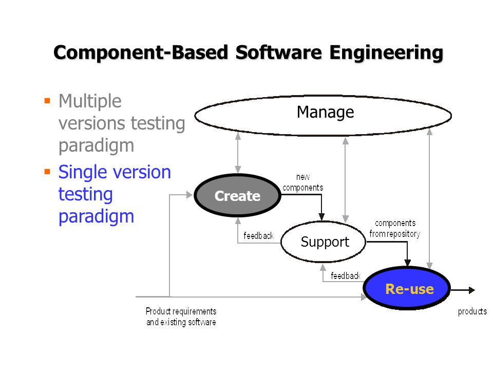 Component-Based Software Engineering  Multiple versions testing paradigm  Single version testing paradigm Manage Support Re-use Create Re-use
