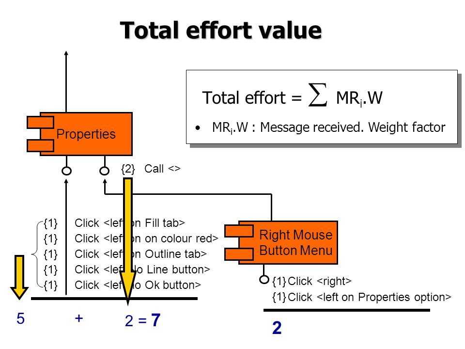 Total effort value Total effort =  MR i.W MR i.W : Message received. Weight factor Click {1} Click {1} Call <>{2} Right Mouse Button Menu Properties