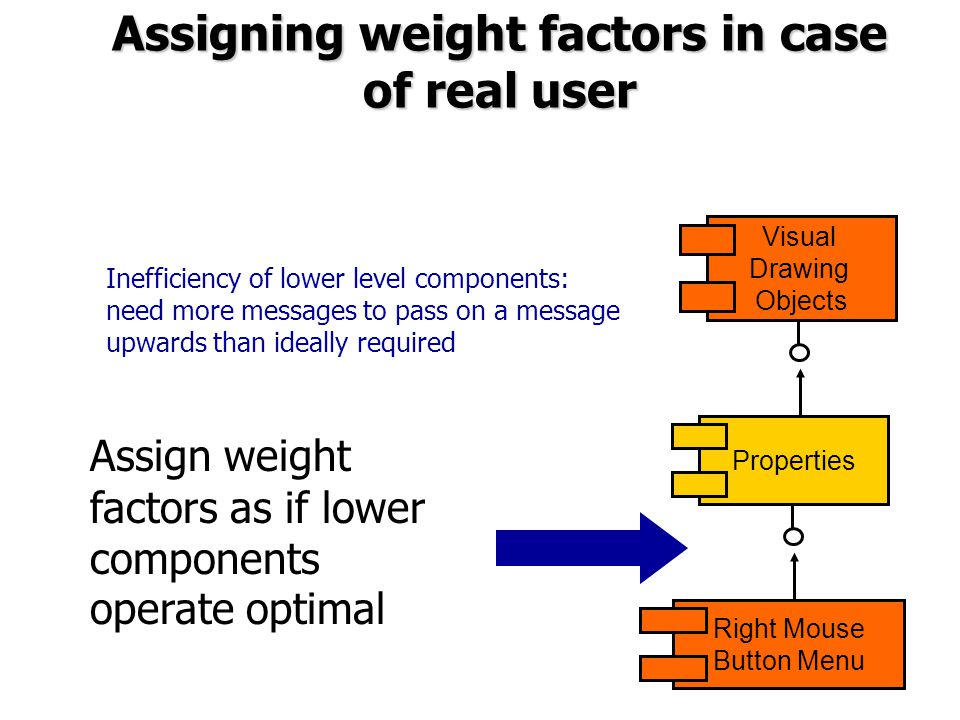 Assigning weight factors in case of real user Assign weight factors as if lower components operate optimal Visual Drawing Objects Properties Right Mouse Button Menu Inefficiency of lower level components: need more messages to pass on a message upwards than ideally required