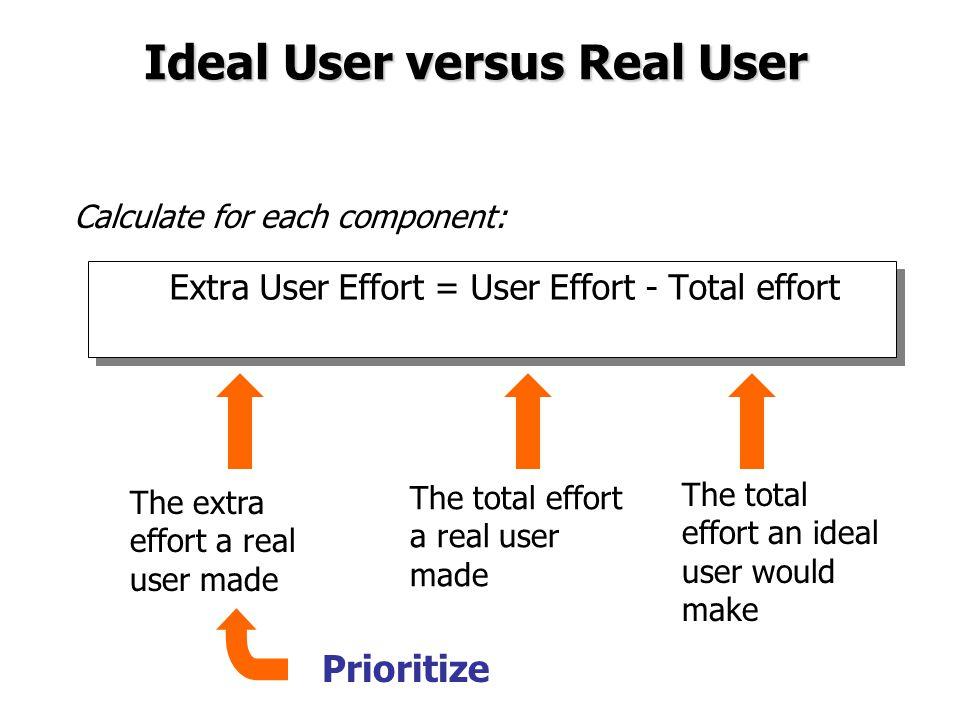 Ideal User versus Real User Extra User Effort = User Effort - Total effort The total effort an ideal user would make The total effort a real user made The extra effort a real user made Calculate for each component: Prioritize