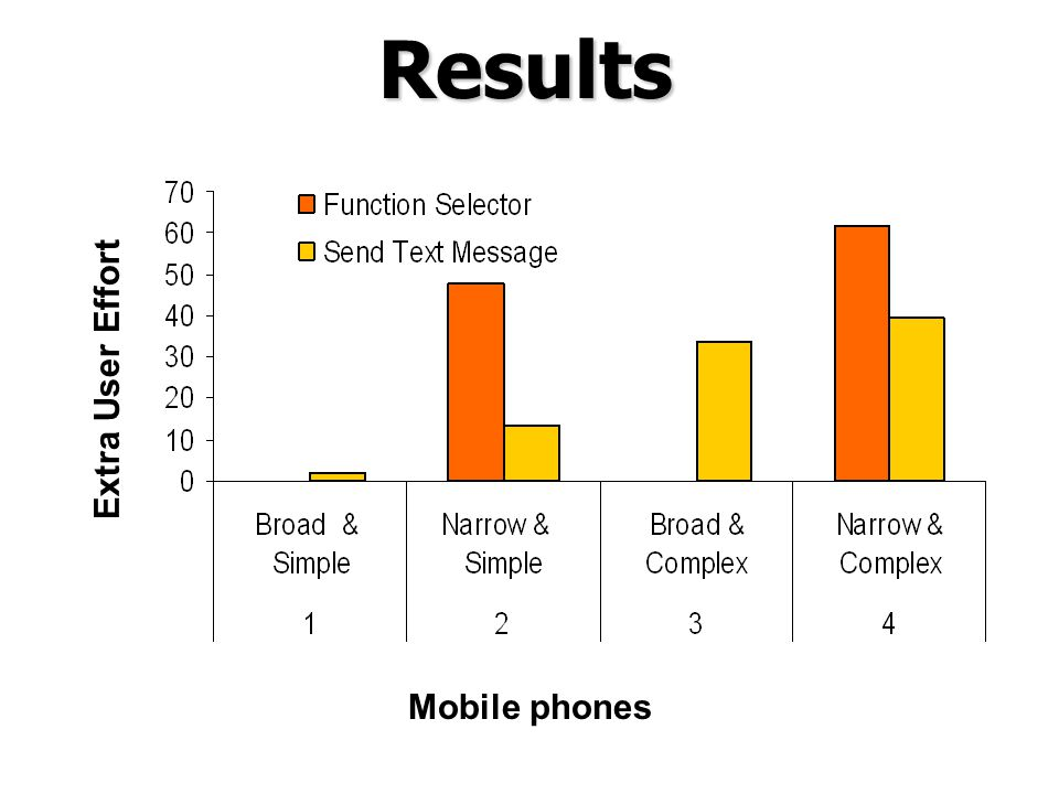Results Mobile phones Extra User Effort