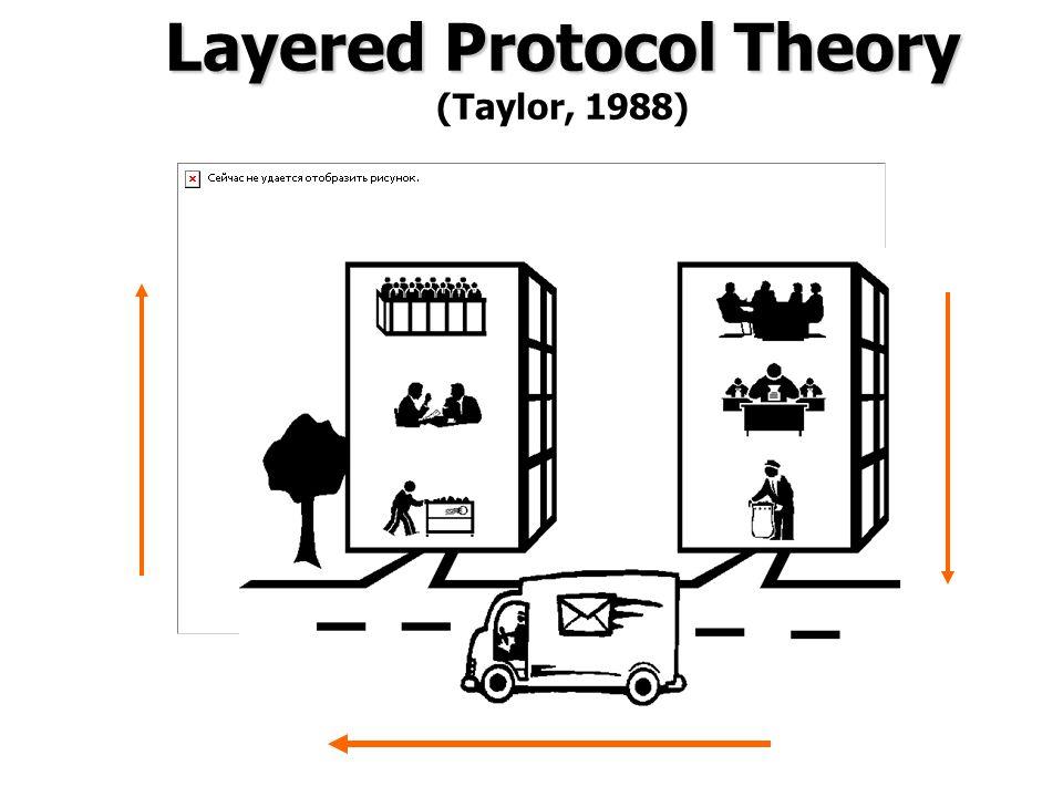 Layered Protocol Theory Layered Protocol Theory (Taylor, 1988)