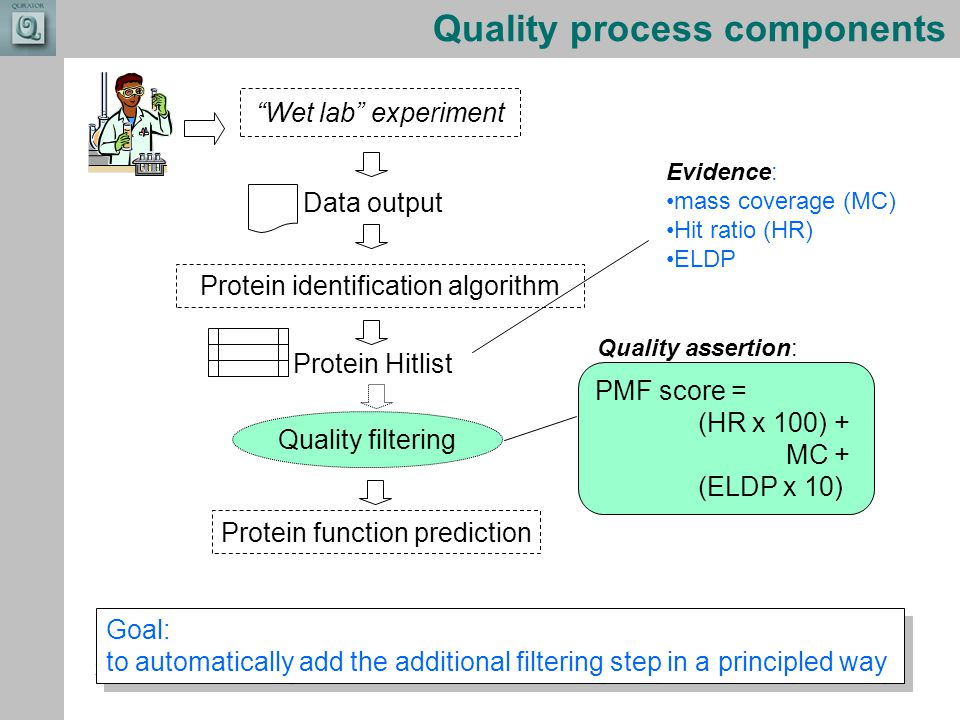 "Combining the strengths of UMIST and The Victoria University of Manchester Quality process components Data output Protein identification algorithm ""We"