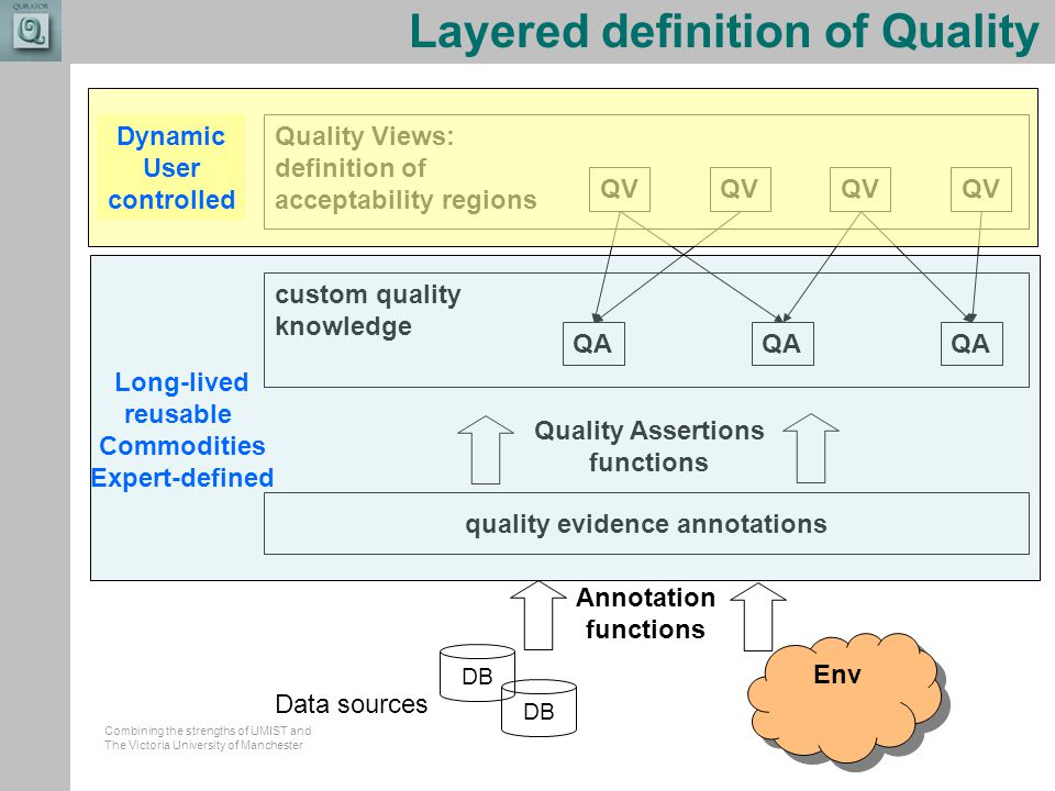 Combining the strengths of UMIST and The Victoria University of Manchester Layered definition of Quality DB Data sources custom quality knowledge Quality Assertions functions QA Quality Views: definition of acceptability regions QV quality evidence annotations Env Annotation functions Long-lived reusable Commodities Expert-defined Dynamic User controlled