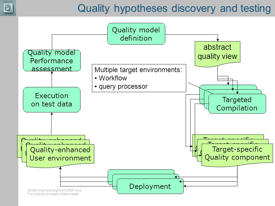 Combining the strengths of UMIST and The Victoria University of Manchester Quality hypotheses discovery and testing Quality model Performance assessme
