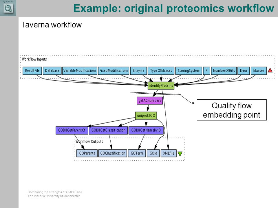 Combining the strengths of UMIST and The Victoria University of Manchester Example: original proteomics workflow Taverna workflow Quality flow embedding point