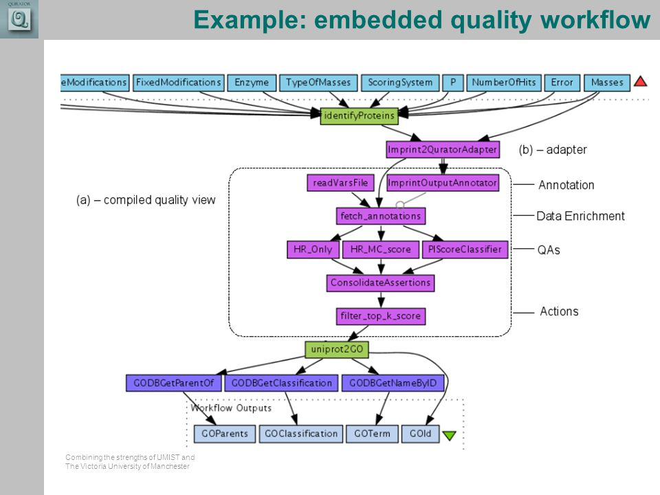 Combining the strengths of UMIST and The Victoria University of Manchester Example: embedded quality workflow