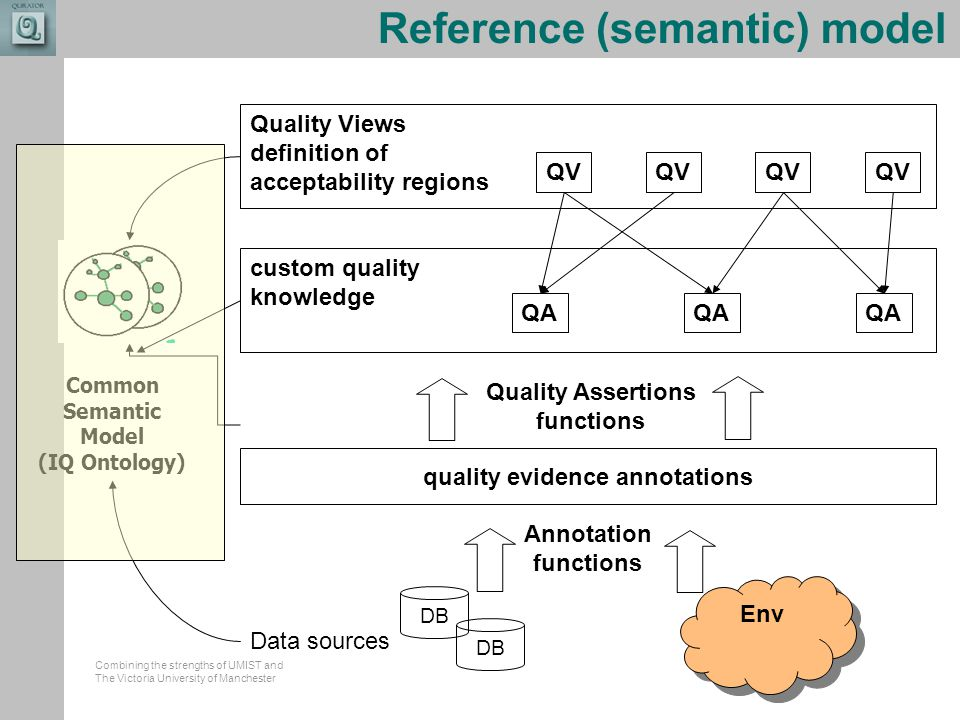 Combining the strengths of UMIST and The Victoria University of Manchester Reference (semantic) model quality evidence annotations custom quality know