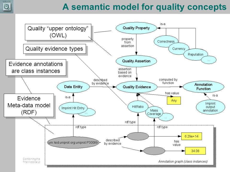 Combining the strengths of UMIST and The Victoria University of Manchester A semantic model for quality concepts Quality upper ontology (OWL) Quality upper ontology (OWL) Evidence annotations are class instances Quality evidence types Evidence Meta-data model (RDF) Evidence Meta-data model (RDF)