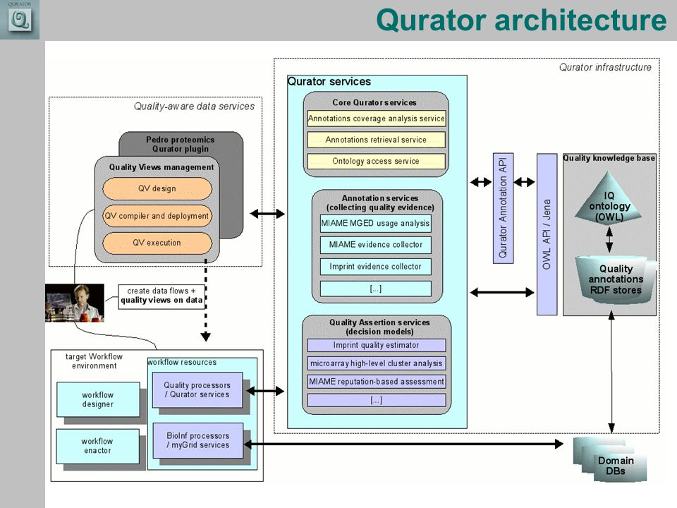 Combining the strengths of UMIST and The Victoria University of Manchester Qurator architecture