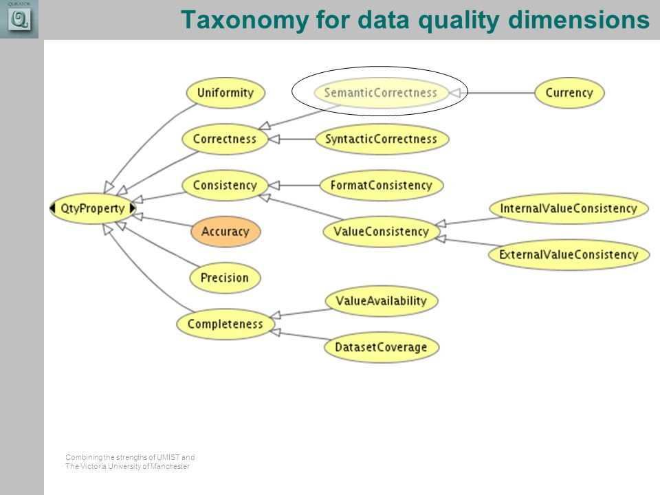 Combining the strengths of UMIST and The Victoria University of Manchester Taxonomy for data quality dimensions