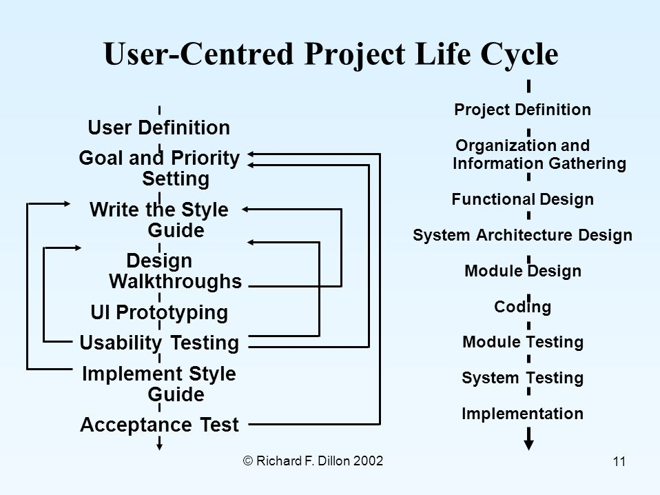 © Richard F. Dillon 2002 11 User-Centred Project Life Cycle Project Definition Organization and Information Gathering Functional Design System Archite