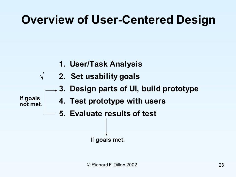 © Richard F. Dillon 2002 23 Overview of User-Centered Design  1.