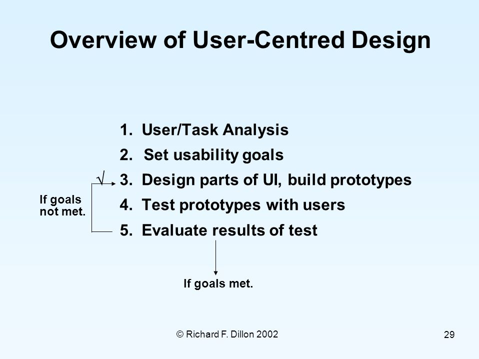 © Richard F. Dillon 2002 29 Overview of User-Centred Design  1.