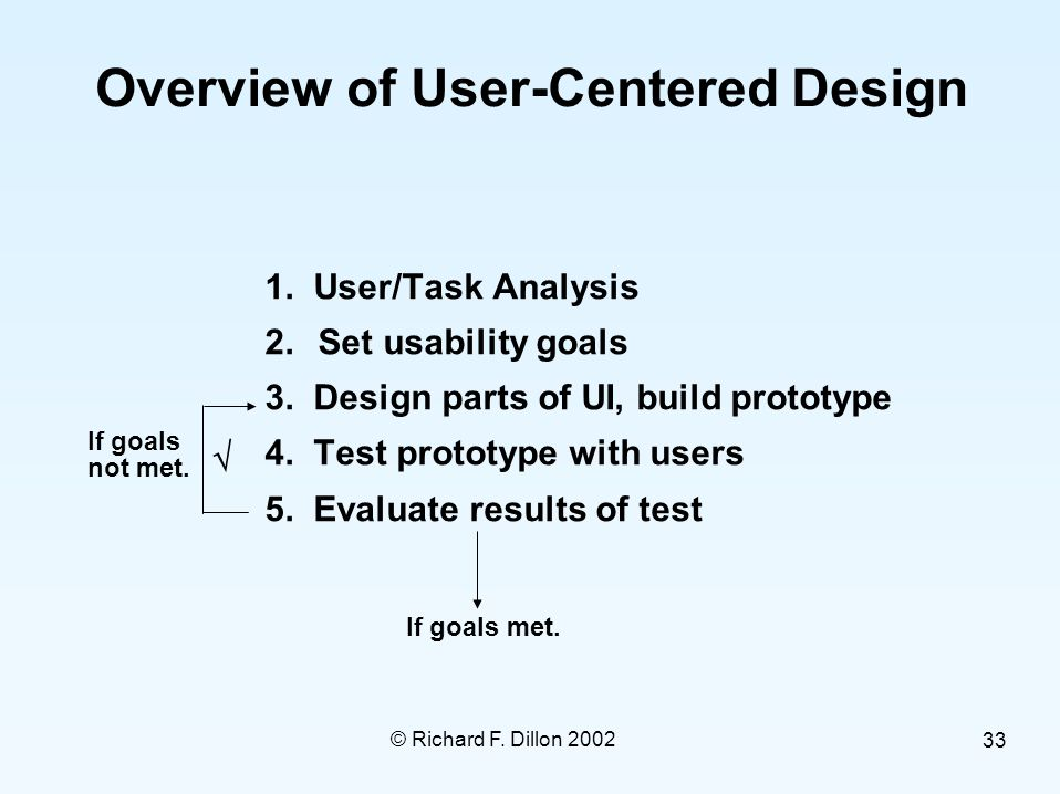 © Richard F. Dillon 2002 33 Overview of User-Centered Design  1. User/Task Analysis 2.Set usability goals 3. Design parts of UI, build prototype 4. T