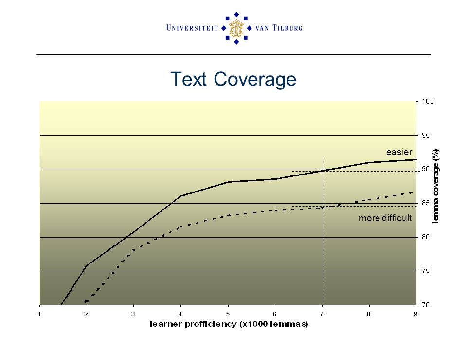 Text Coverage more difficult easier