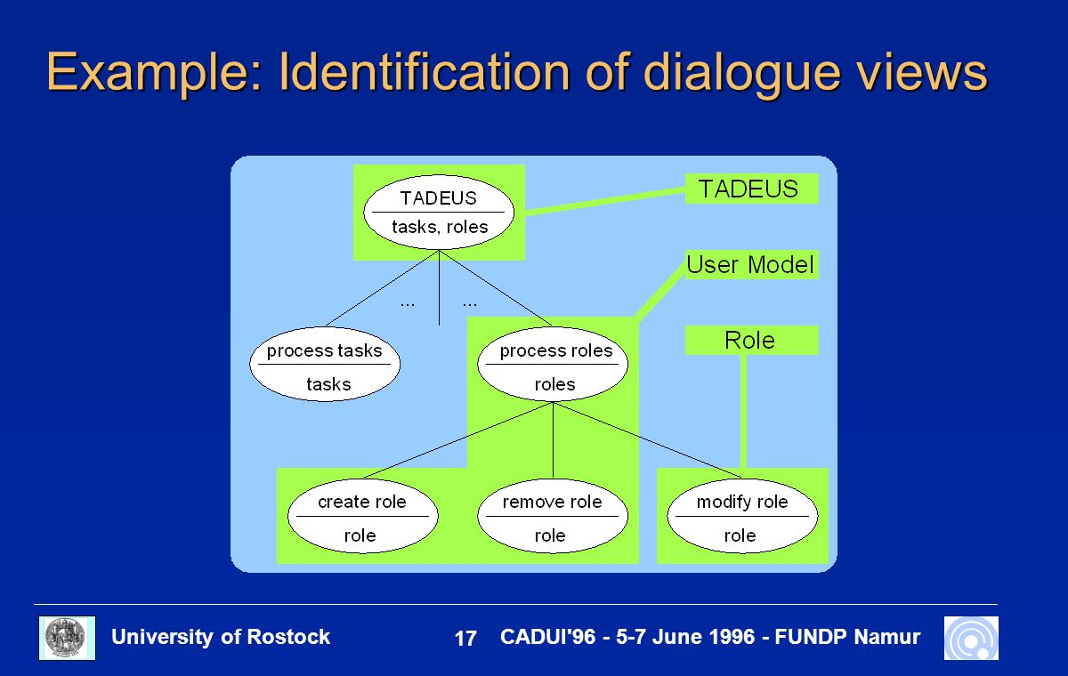 University of Rostock 17 CADUI'96 - 5-7 June 1996 - FUNDP Namur Example: Identification of dialogue views