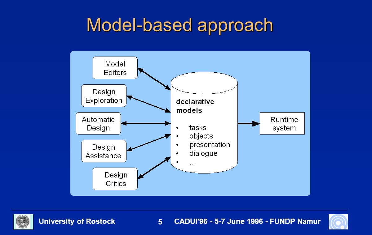 University of Rostock 6 CADUI 96 - 5-7 June 1996 - FUNDP Namur Declarative models in model-based tools Task model Application model Dialogue model Presentation model Behaviour model Platform model User model Workplace model