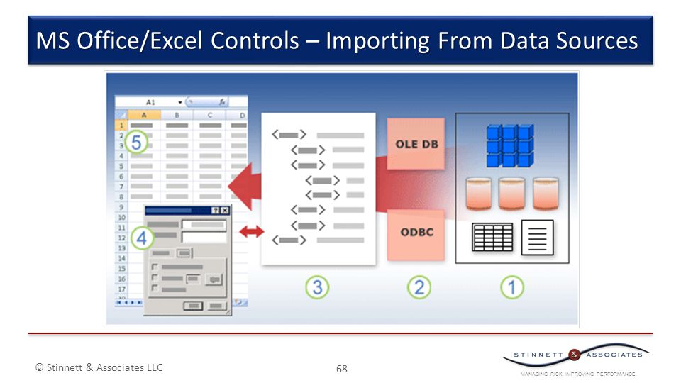 MANAGING RISK. IMPROVING PERFORMANCE. © Stinnett & Associates LLC 68 MS Office/Excel Controls – Importing From Data Sources
