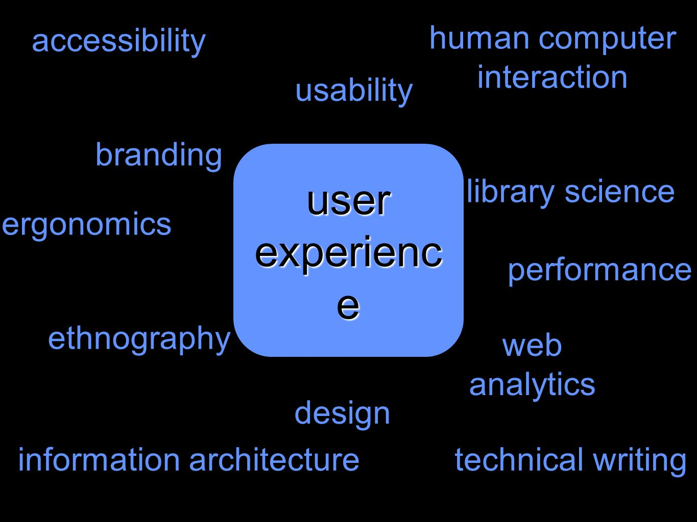 user experienc e library science human computer interaction ergonomics design performance accessibility information architecture branding ethnography