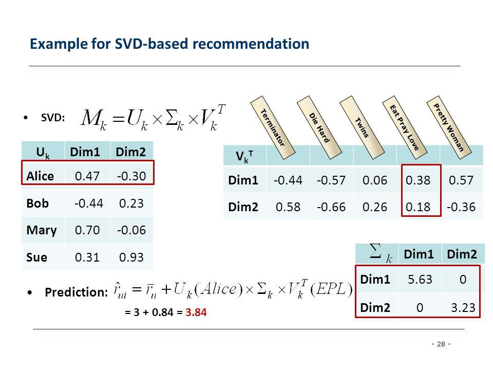 - 28 - Example for SVD-based recommendation VkTVkT Dim1-0.44-0.570.060.380.57 Dim20.58-0.660.260.18-0.36 UkUk Dim1Dim2 Alice0.47-0.30 Bob -0.440.23 Ma
