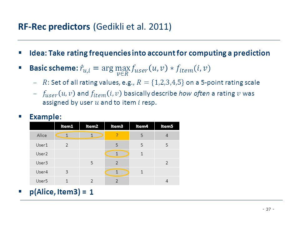 - 37 - RF-Rec predictors (Gedikli et al. 2011) Item1Item2Item3Item4Item5 Alice11?54 User12555 User211 User3522 User4311 User51224 1