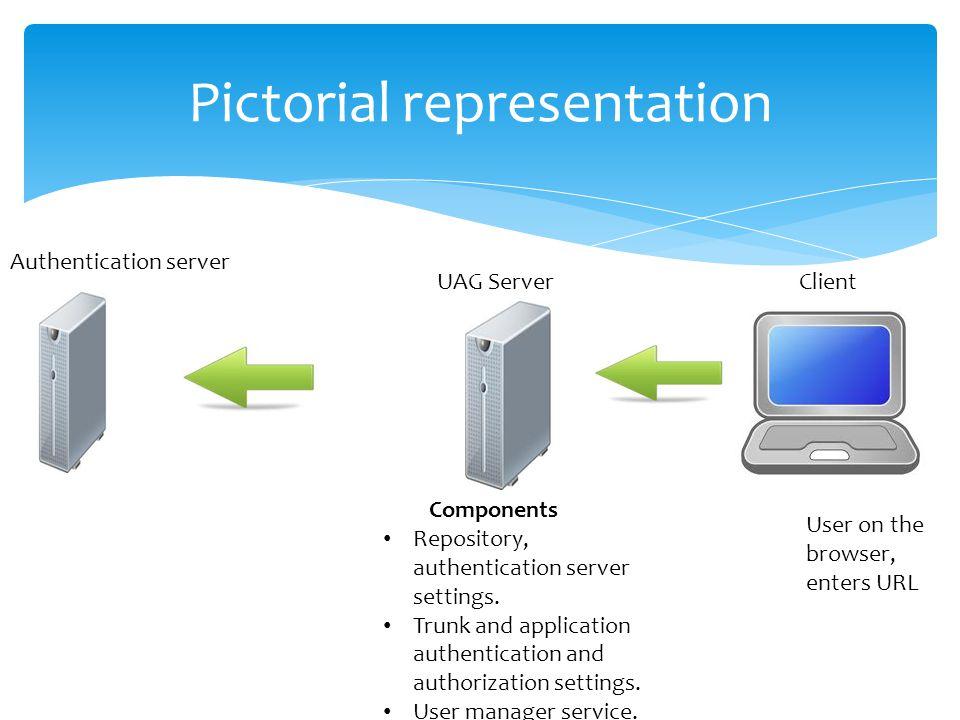 Pictorial representation Authentication server UAG Server Client Components Repository, authentication server settings. Trunk and application authenti