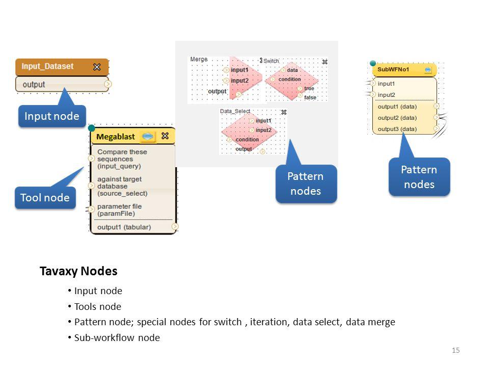 Tavaxy Nodes Input node Tools node Pattern node; special nodes for switch, iteration, data select, data merge Sub-workflow node Input node Pattern nod