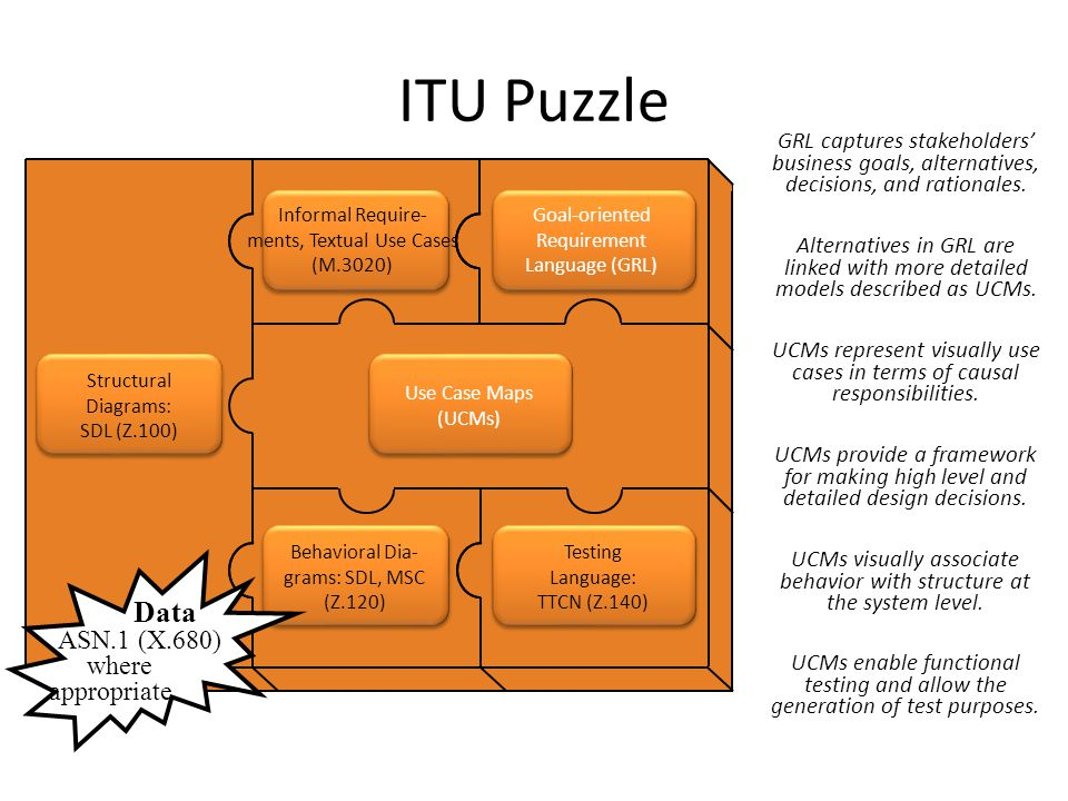 ITU Puzzle Alternatives in GRL are linked with more detailed models described as UCMs.