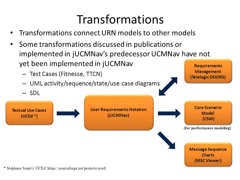 Transformations Transformations connect URN models to other models Some transformations discussed in publications or implemented in jUCMNav's predecessor UCMNav have not yet been implemented in jUCMNav – Test Cases (Fitnesse, TTCN) – UML activity/sequence/state/use case diagrams – SDL * Stéphane Somé's UCEd: https://sourceforge.net/projects/uced/ Requirements Management (Telelogic DOORS) User Requirements Notation (jUCMNav) Textual Use Cases (UCEd *) Core Scenario Model (CSM) Message Sequence Charts (MSC Viewer) (for performance modeling)