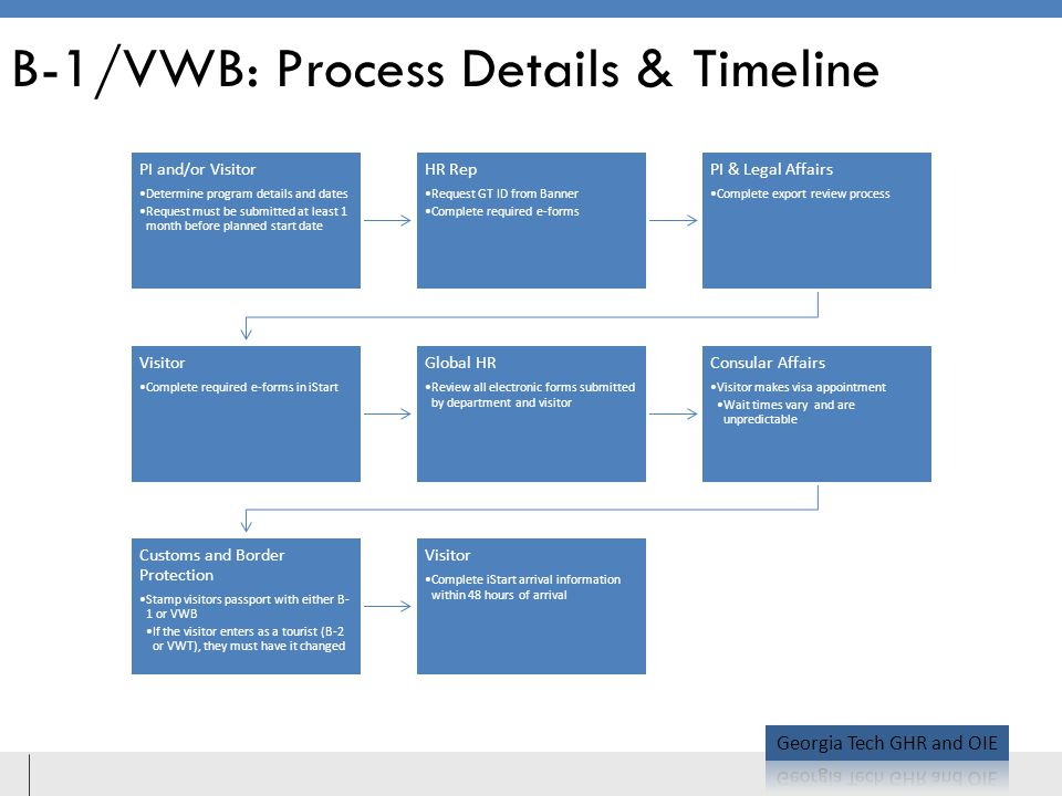 B-1/VWB: Process Details & Timeline PI and/or Visitor Determine program details and dates Request must be submitted at least 1 month before planned start date HR Rep Request GT ID from Banner Complete required e-forms PI & Legal Affairs Complete export review process Visitor Complete required e-forms in iStart Global HR Review all electronic forms submitted by department and visitor Consular Affairs Visitor makes visa appointment Wait times vary and are unpredictable Customs and Border Protection Stamp visitors passport with either B- 1 or VWB If the visitor enters as a tourist (B-2 or VWT), they must have it changed Visitor Complete iStart arrival information within 48 hours of arrival