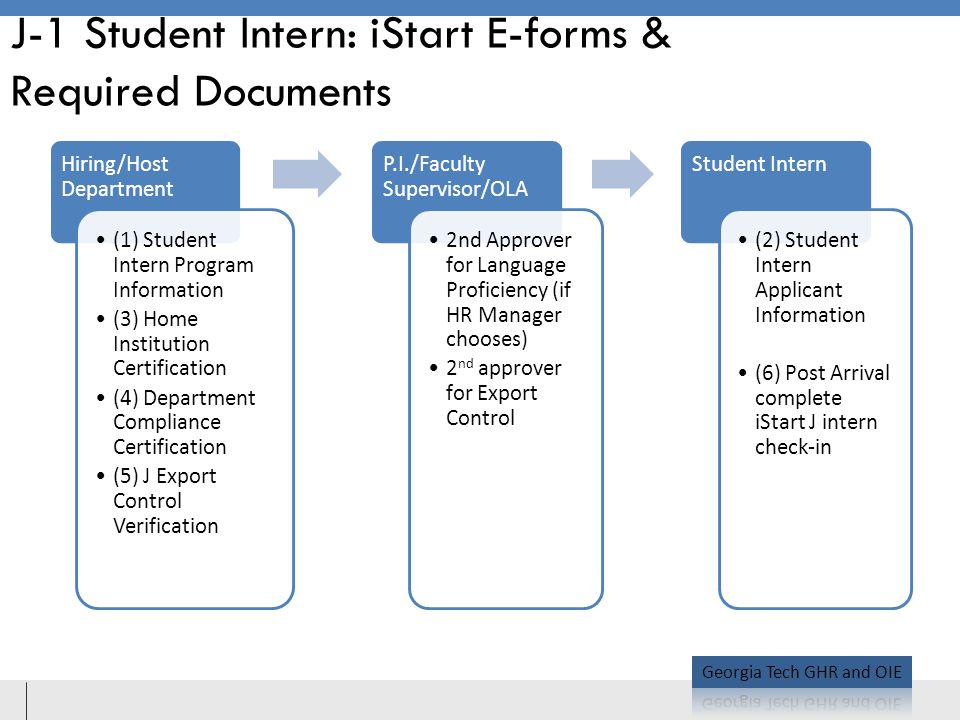 J-1 Student Intern: iStart E-forms & Required Documents Hiring/Host Department (1) Student Intern Program Information (3) Home Institution Certification (4) Department Compliance Certification (5) J Export Control Verification P.I./Faculty Supervisor/OLA 2nd Approver for Language Proficiency (if HR Manager chooses) 2 nd approver for Export Control Student Intern (2) Student Intern Applicant Information (6) Post Arrival complete iStart J intern check-in