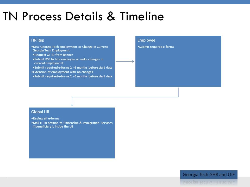 TN Process Details & Timeline HR Rep New Georgia Tech Employment or Change in Current Georgia Tech Employment Request GT ID from Banner Submit PSF to hire employee or make changes in current employment Submit required e-forms 2 - 6 months before start date Extension of employment with no changes Submit required e-forms 2 - 6 months before start date Employee Submit required e-forms Global HR Review all e-forms Mail H-1B petition to Citizenship & Immigration Services if beneficiary is inside the US