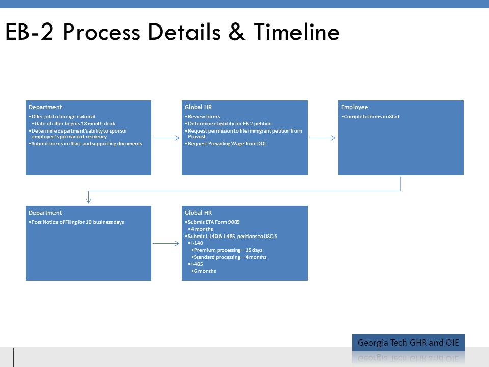 EB-2 Process Details & Timeline Department Offer job to foreign national Date of offer begins 18 month clock Determine department's ability to sponsor employee's permanent residency Submit forms in iStart and supporting documents Global HR Review forms Determine eligibility for EB-2 petition Request permission to file immigrant petition from Provost Request Prevailing Wage from DOL Employee Complete forms in iStart Department Post Notice of Filing for 10 business days Global HR Submit ETA Form 9089 4 months Submit I-140 & I-485 petitions to USCIS I-140 Premium processing – 15 days Standard processing – 4 months I-485 6 months