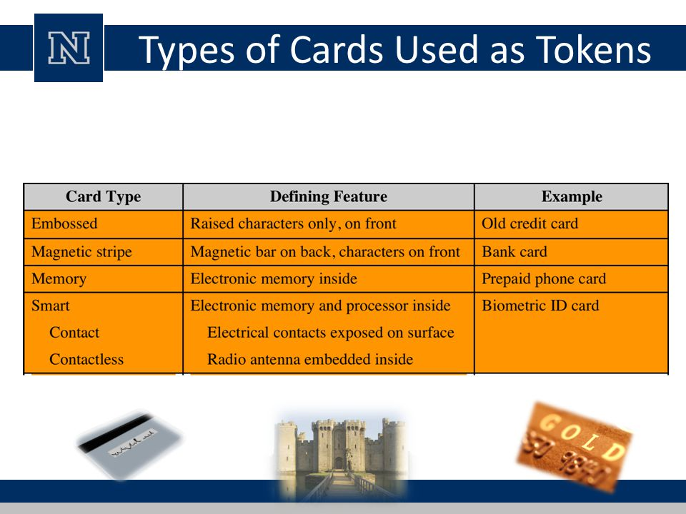 Memory Cards can store but do not process data the most common is the magnetic stripe card can include an internal electronic memory can be used alone for physical access – hotel room, ATM provides significantly greater security when combined with a password or PIN drawbacks of memory cards include: – requires a special reader – loss of token – user dissatisfaction