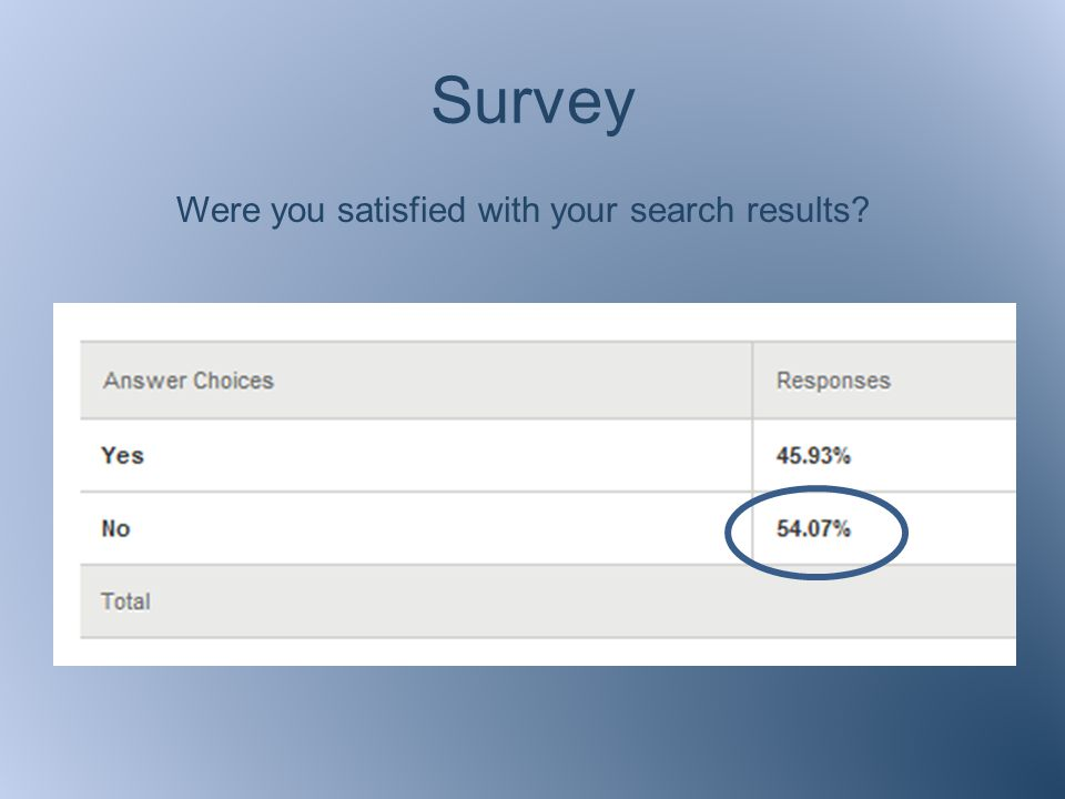 Survey Were you satisfied with your search results