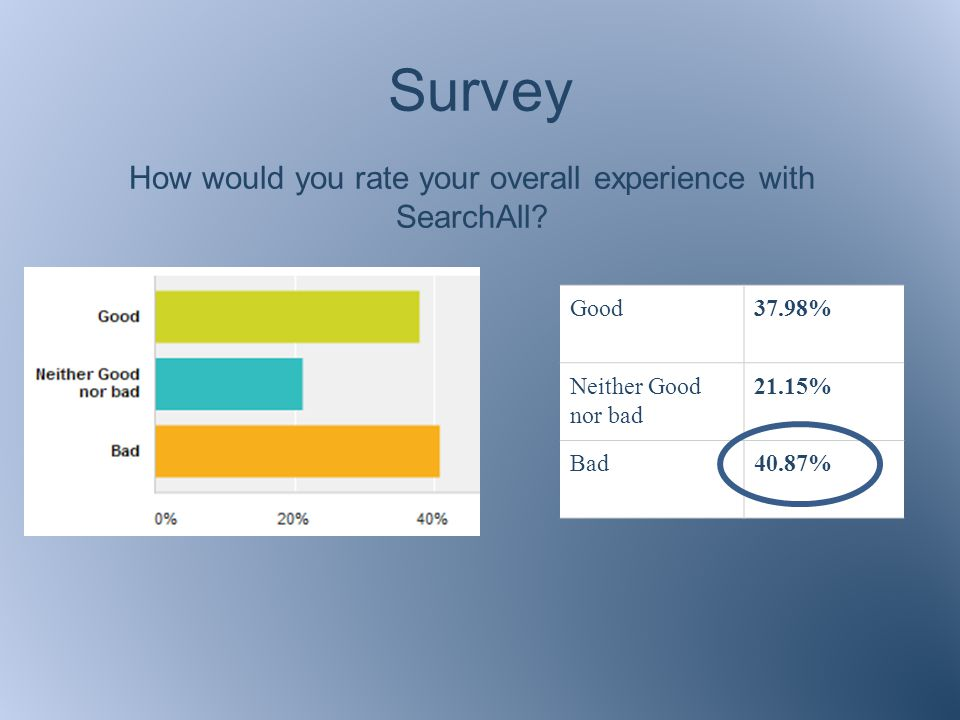 Survey How would you rate your overall experience with SearchAll.
