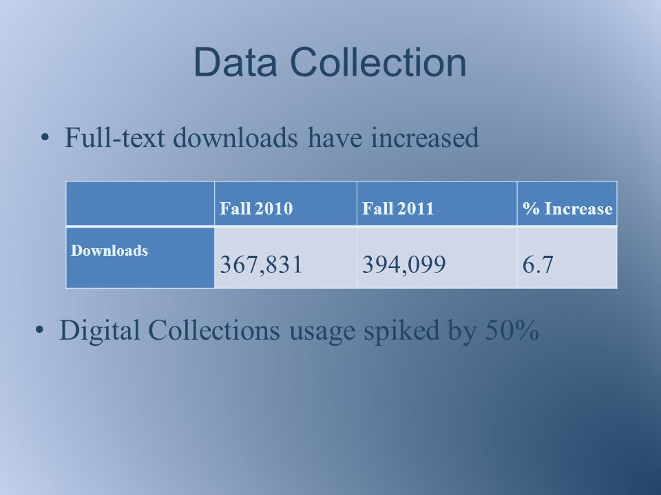 Data Collection Full-text downloads have increased Fall 2010Fall 2011% Increase Downloads 367,831394, Digital Collections usage spiked by 50%