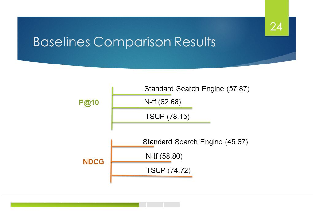 Baselines Comparison Results 24 Standard Search Engine (57.87) N-tf (62.68) TSUP (78.15) NDCG Standard Search Engine (45.67) N-tf (58.80) TSUP (74.72)