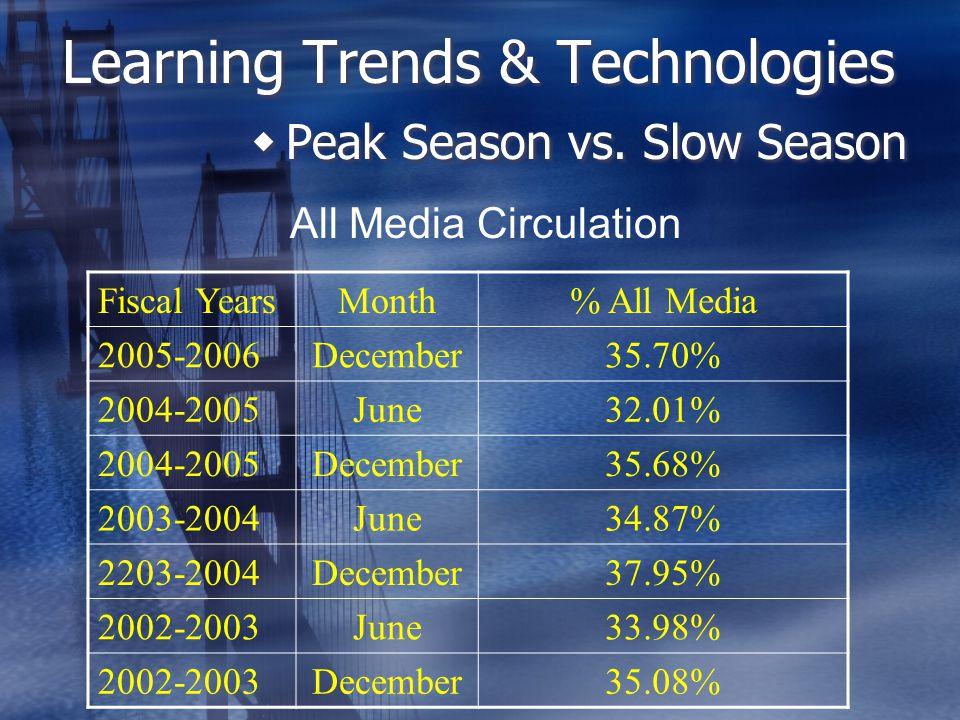 Learning Trends & Technologies  Peak Season vs.