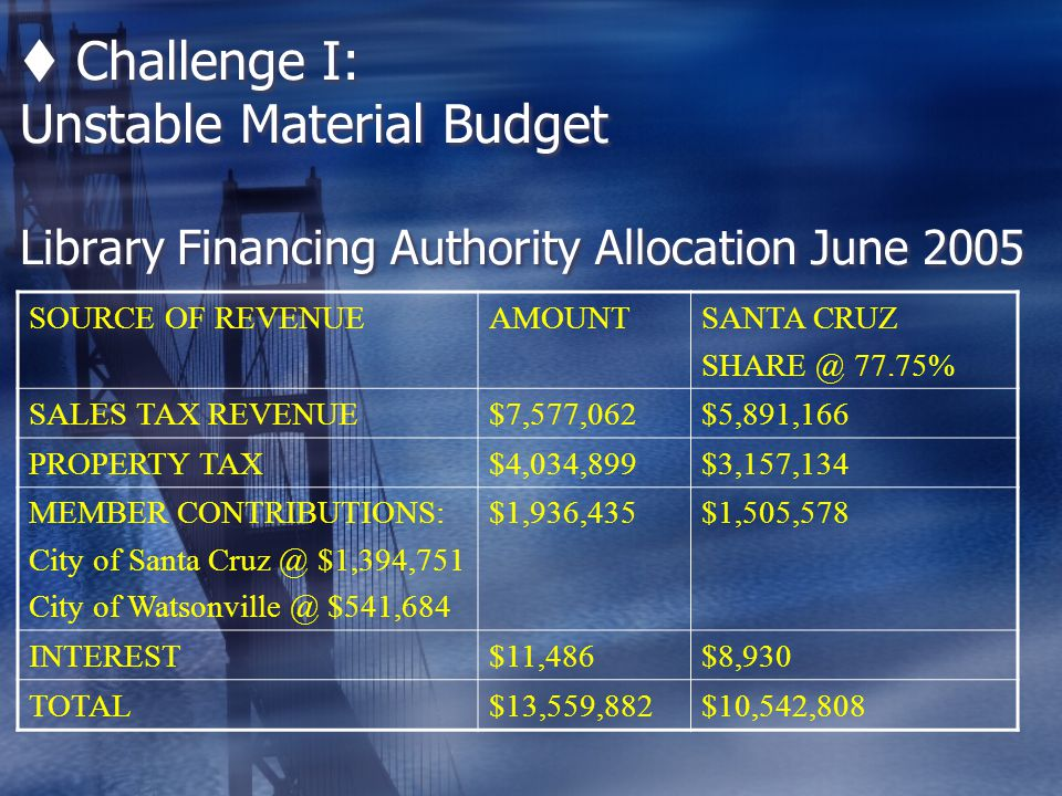  Challenge I: Unstable Material Budget Library Financing Authority Allocation June 2005 SOURCE OF REVENUEAMOUNTSANTA CRUZ SHARE @ 77.75% SALES TAX REVENUE$7,577,062$5,891,166 PROPERTY TAX$4,034,899$3,157,134 MEMBER CONTRIBUTIONS: City of Santa Cruz @ $1,394,751 City of Watsonville @ $541,684 $1,936,435$1,505,578 INTEREST$11,486$8,930 TOTAL$13,559,882$10,542,808