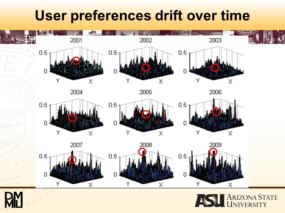 User preferences drift over time