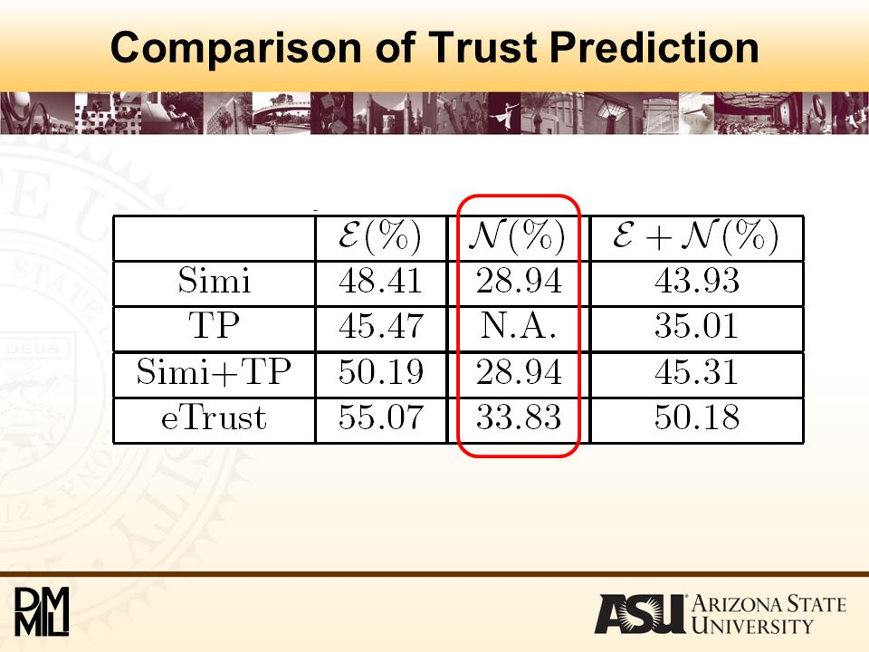 Comparison of Trust Prediction