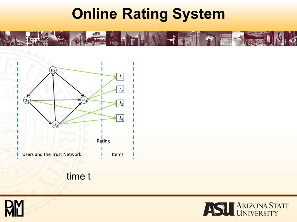Online Rating System time t