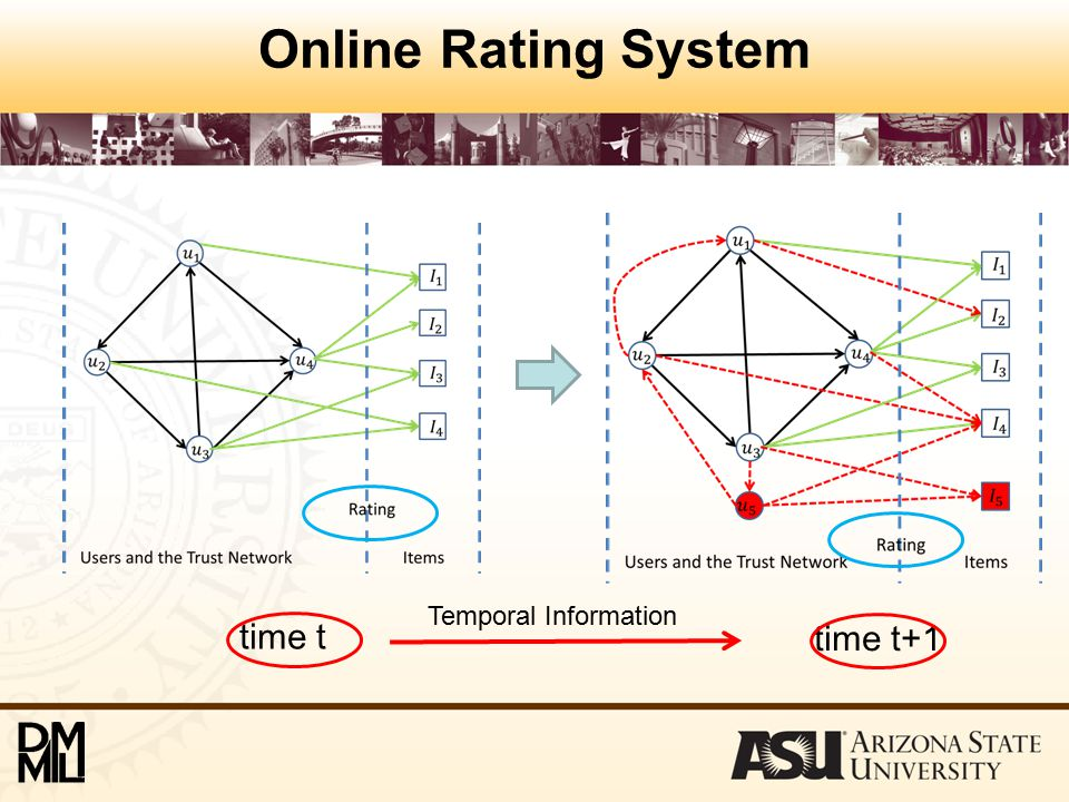 Online Rating System time t time t+1 Temporal Information